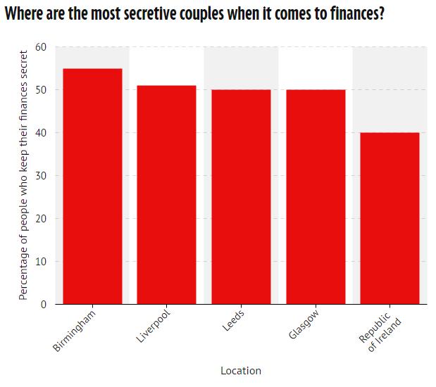 secretive couples